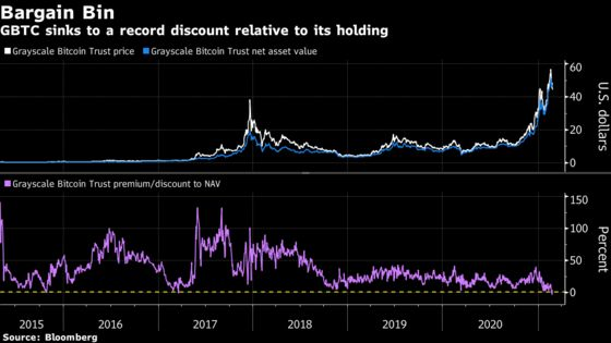 Biggest Bitcoin Fund Sinks to Record Discount as Mania Cools