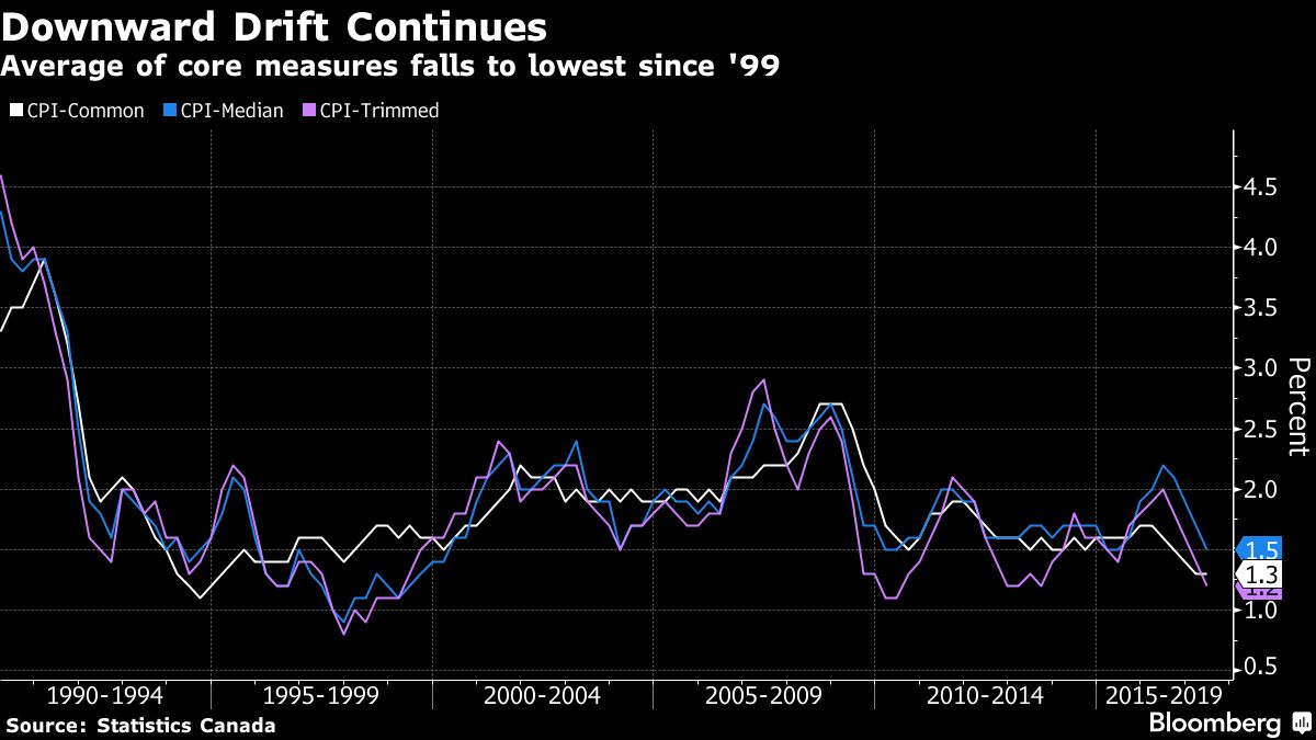 lowest core inflation since 1999 tests canada rate hike. Black Bedroom Furniture Sets. Home Design Ideas