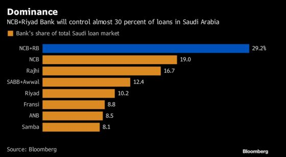 Four Charts That Show the Impact of Saudi Arabia's New Mega Bank