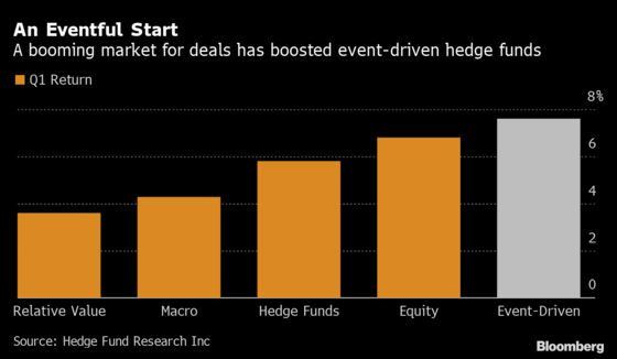 Hedge Funds Betting on Deals See Best Start to a Year in Decades