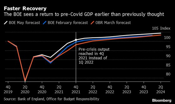 U.K. Economy Picked Up Momentum in March Toward End of Lockdown