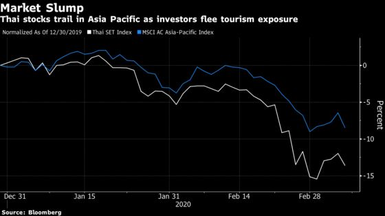 Thailand Does the Once Unthinkable by Hindering Chinese Tourism
