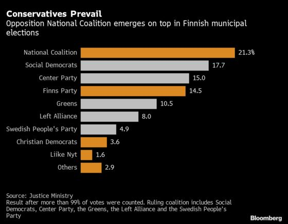 Finnish Opposition Conservatives Triumph in Local Elections