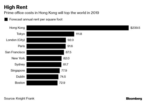Hong Kong to Retain Title of World's Priciest Office Market