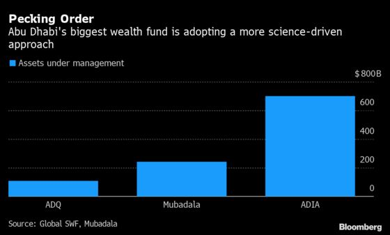World's Third-Biggest Wealth Fund Grows Quant Team With New Hire