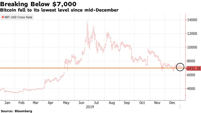 Bitcoin fell to its lowest level since mid-December