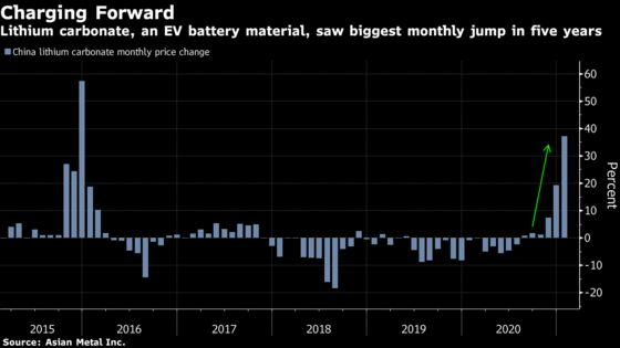 Top Lithium Miner Bets on Turnaround in Wave of Green-Car Goals