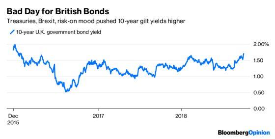 U.K. Bond Yield Surge Isn't What It Seems