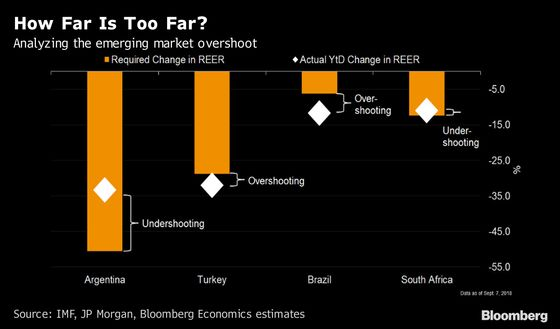 Who's Overshooting the Most in Emerging Markets