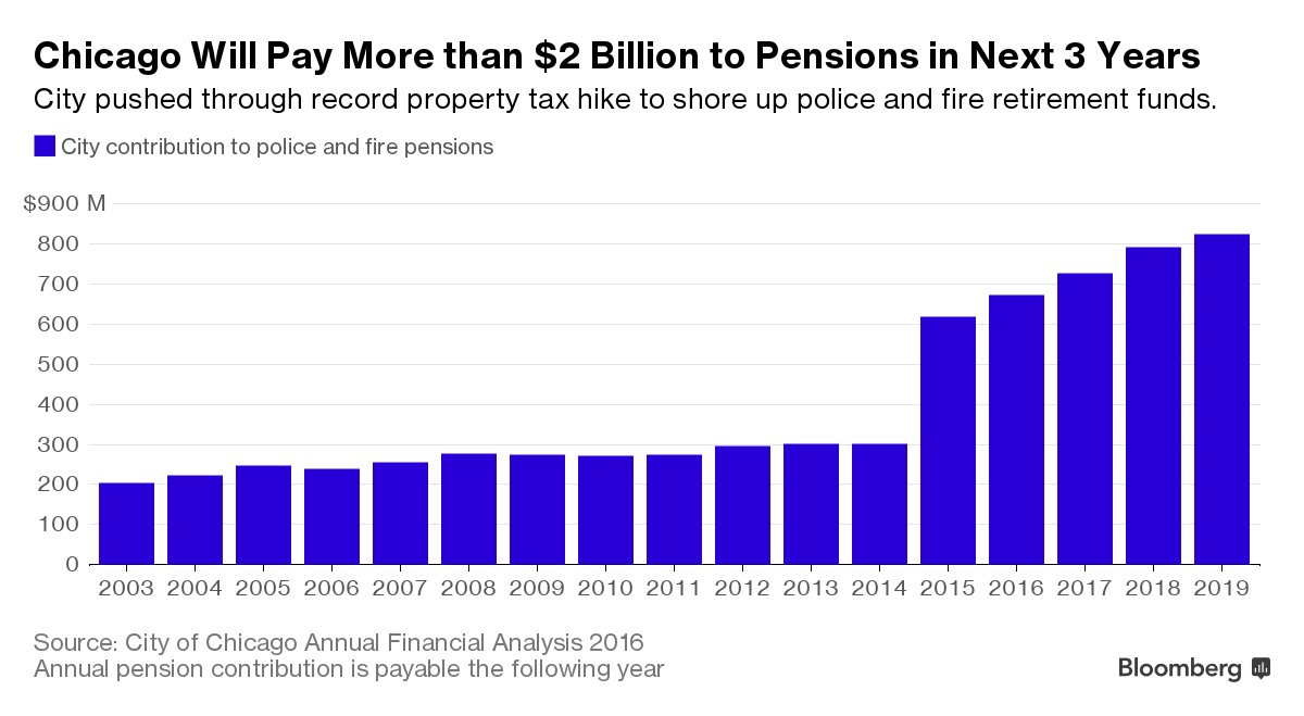 pension costs Moody's finds states face an estimated $125 trillion in pension liabilities.