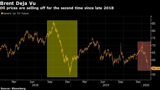 Oil Nears Point That Could Trigger a Wall Street Sell-Off