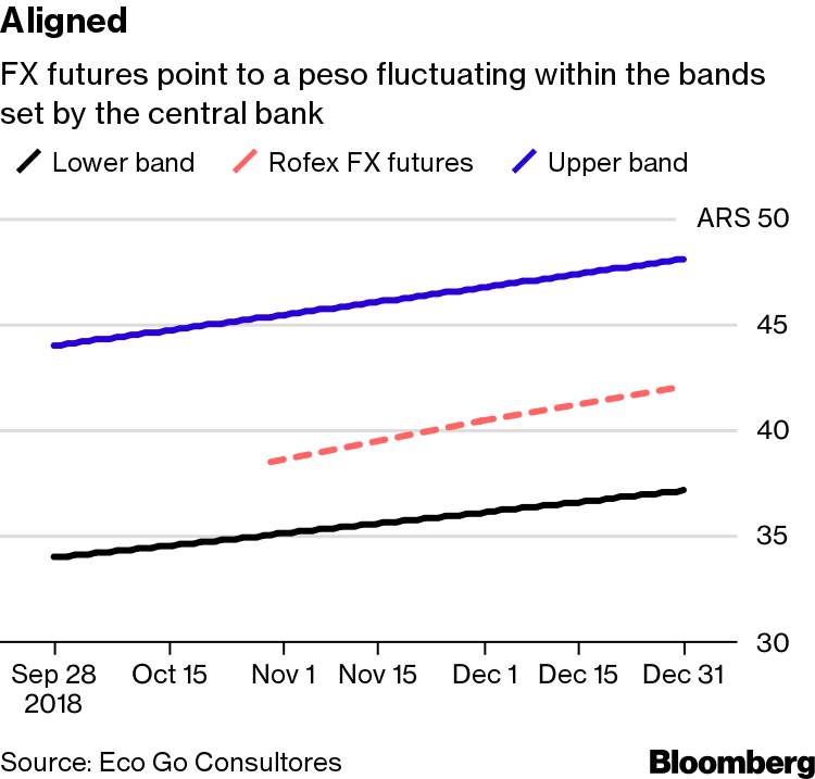 Five Signs That the Worst Is Over for the Argentine Peso
