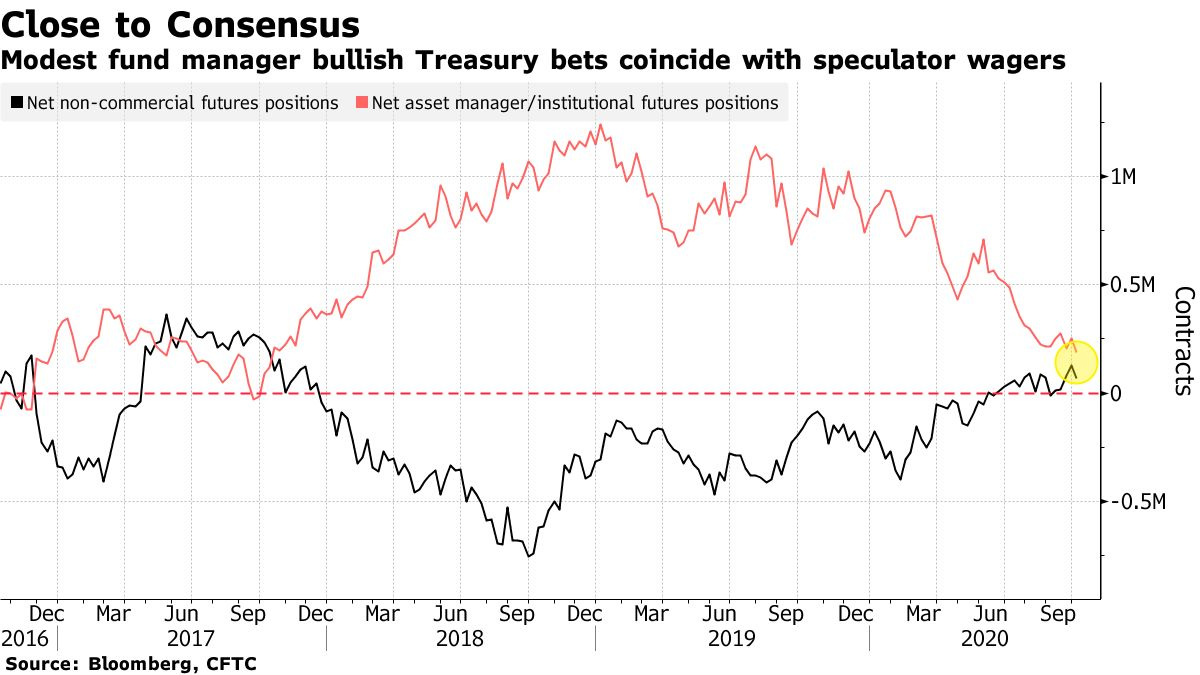 Modest fund manager bullish Treasury bets coincide with speculator wagers