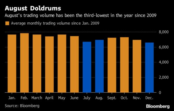Stock Volumes Rise as Traders Brace for Eventful Week Post Break