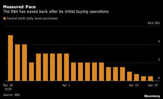Australia Winds In Firehose as QE Cuts Rates, Calms Markets