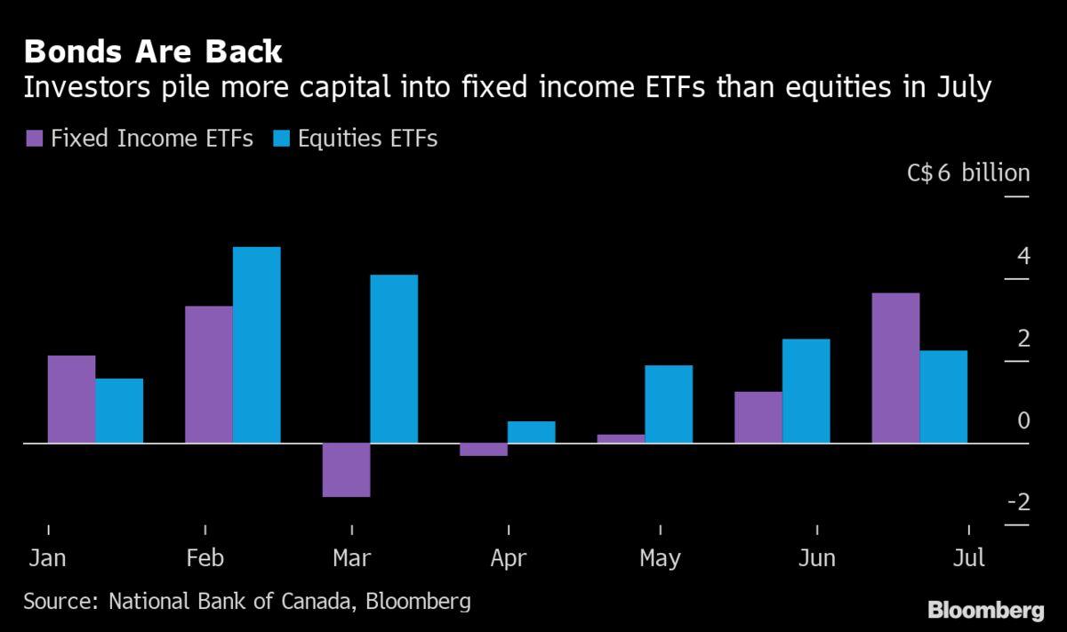 Bonds Beat Stocks in Canada With $2.8 Billion in July ETF Flows