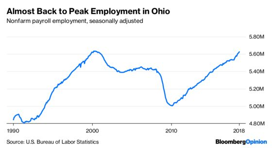 Ohio Is Partying Like It's 2000