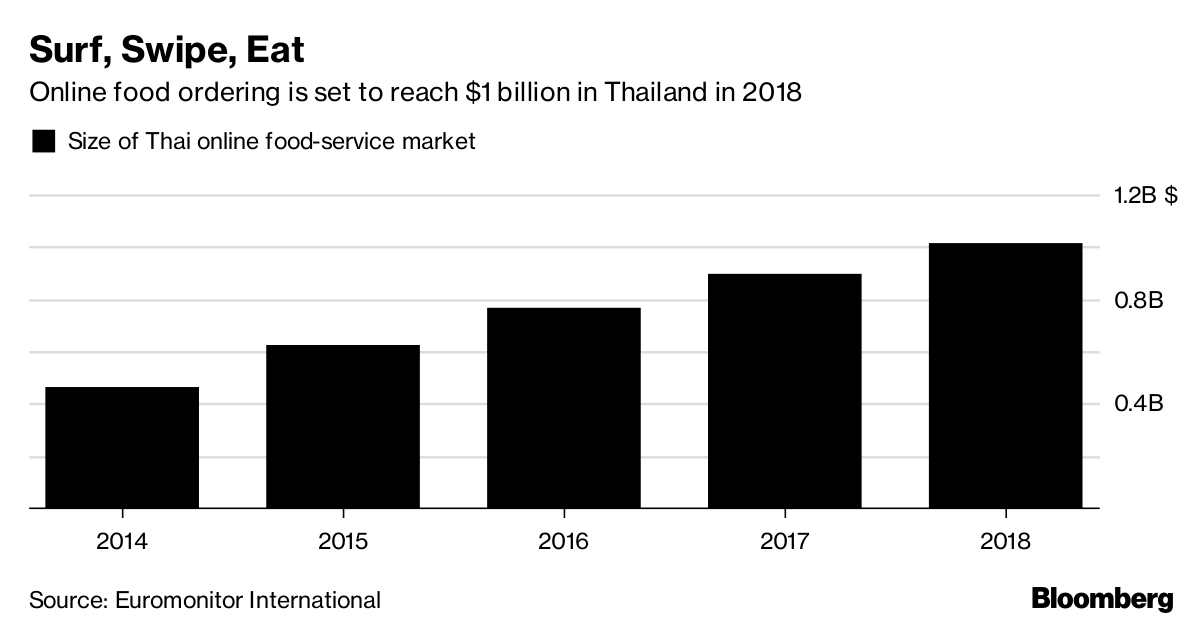 Foodpanda and Line Are Fighting to Feed Bangkok - Bloomberg