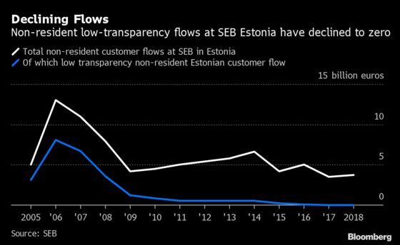 Murdered Central Banker's Warning Changed Everything for SEB