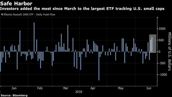 Trade War Fears Spur Rotation From Industrials Into Small Caps