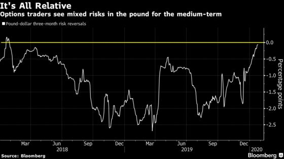 Pound Watchers Signal That Only the BOE Can Shift the Market
