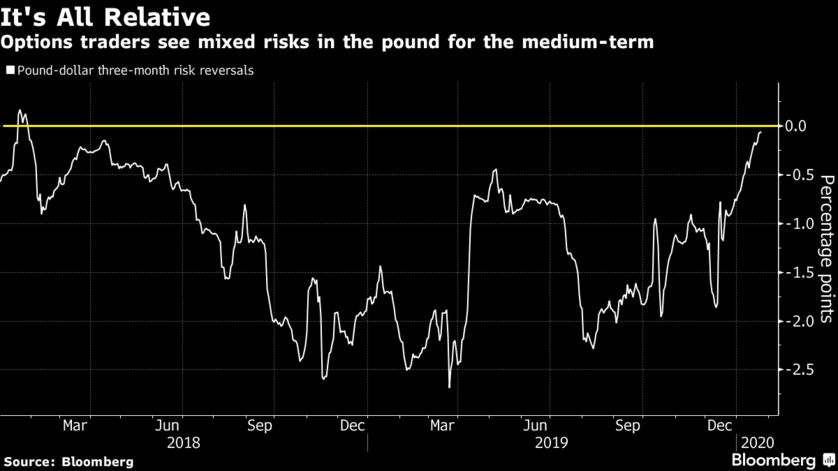 Options traders see mixed risks in the pound for the medium-term
