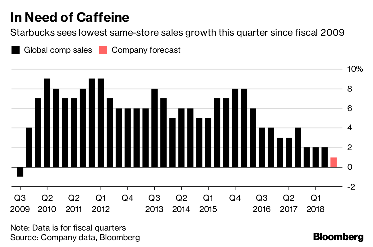 Starbucks Pumps the Brakes in Its Home Market