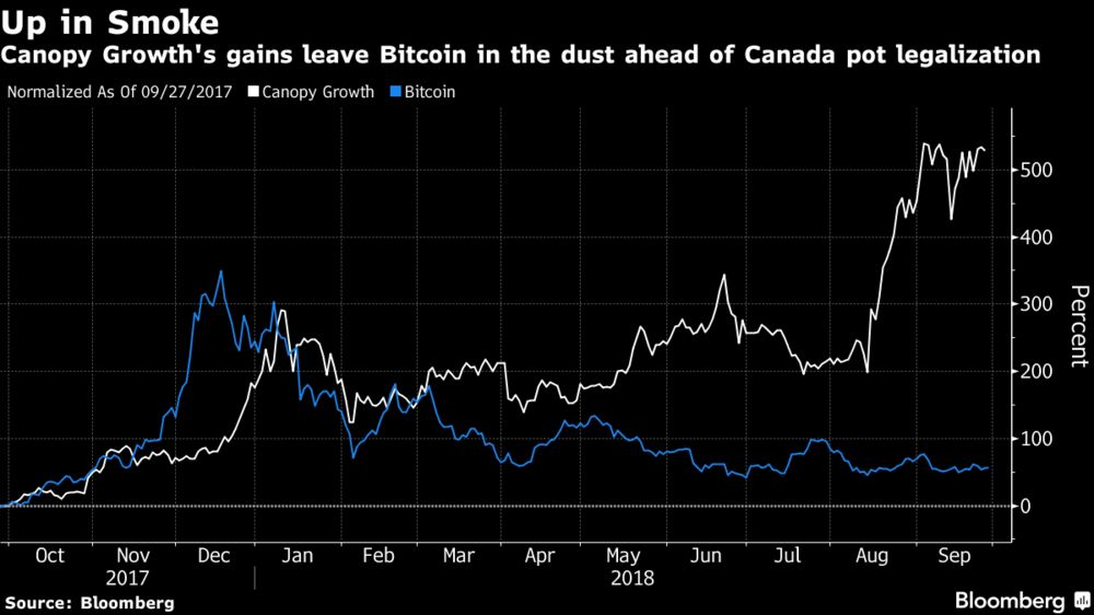 Canopy Growth S Gains Leave Bitcoin In The Dust Ahead Of Canada Pot Legalization