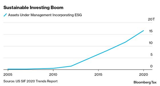 Patchwork of ESG Ratings Sow Investor Confusion as Flows Surge