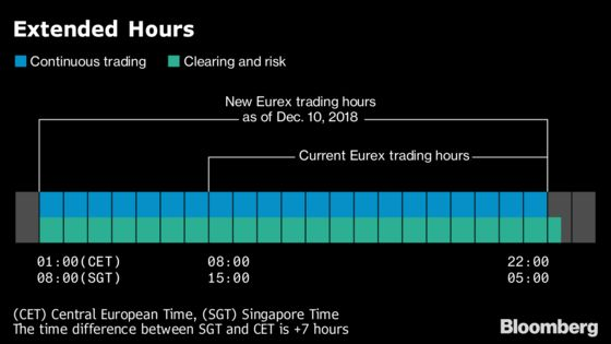 Extension Brings 21-Hour Futures Trading to Frankfurt This Month