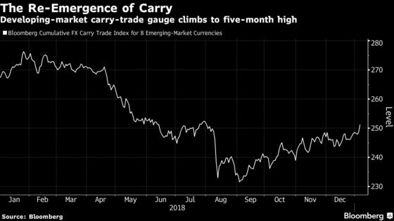 World's Riskiest Assets Suddenly Seem a Whole Lot More Appealing