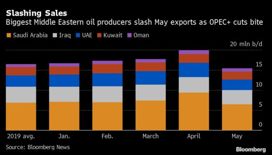 Middle Eastern Petro-States' Reliance on China Surges With Covid