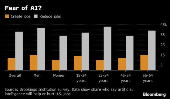 Americans Are More Worried That AI Will Hurt Jobs Than Help Them