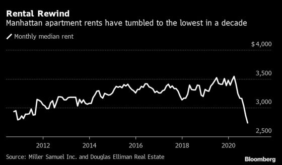 Manhattan Apartments Haven't Been This Cheap to Rent in 10 Years