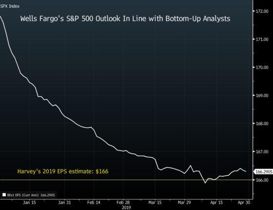 One of Wall Street's Last Stock Bears Goes Completely Bullish