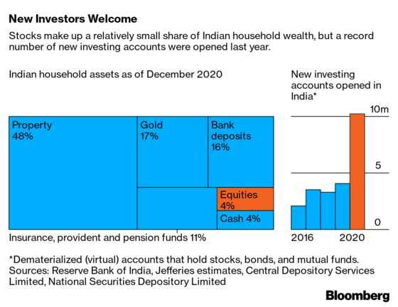 Millions of Millennials Are Piling Into India's Stock Market