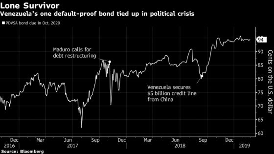 Guaido Is Seeking to Make Payment on Citgo-Backed PDVSA Bond