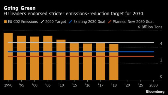Carbon to Rise Past Record on Tighter EU Climate Goals