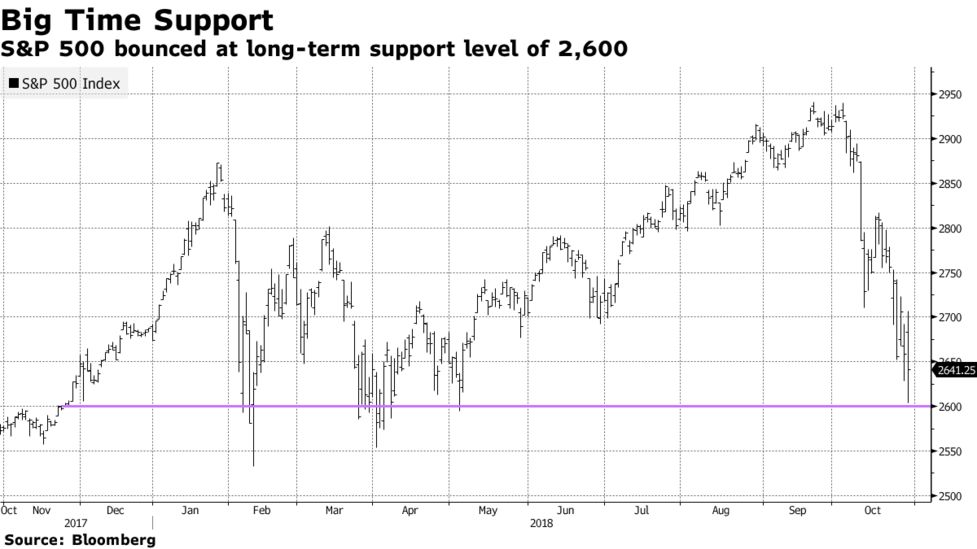 How $1 Trillion May End Up Being a Sign of the Top: Taking Stock