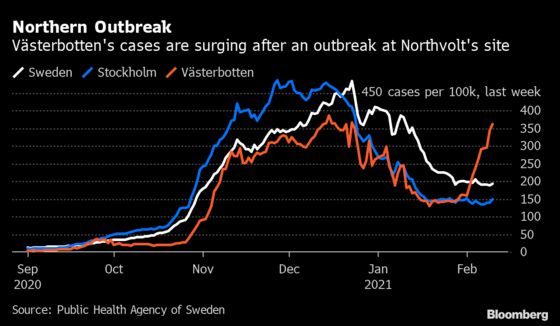 Swedish Covid Outbreak Forces Northvolt to Cut Factory Staffing