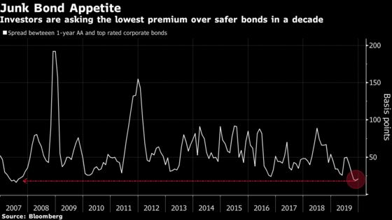 Wild Year in China Markets Ends With Record Defaults and Dull Yuan