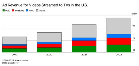 Streaming TV Commercials Are Bewildering,Repetitive, and Growing Like Crazy