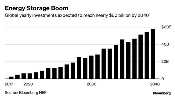 Gates Among Billionaires Backing Alphabet Energy Spinoff