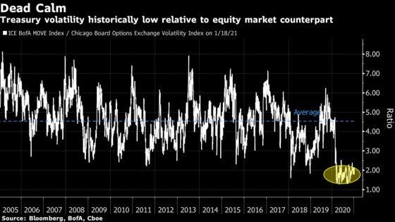 Low Treasury Volatility Is Key to Equity Rally, Tallbacken Says