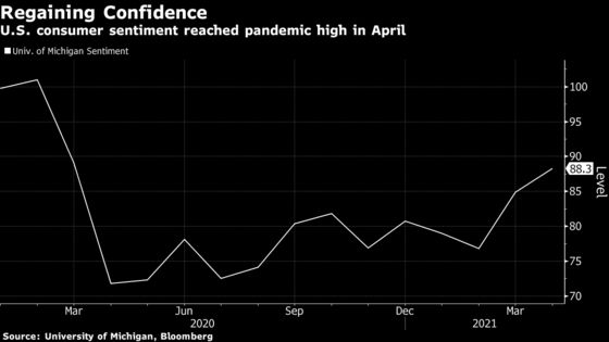 U.S. Consumer Sentiment Climbs in April to Fresh Pandemic High