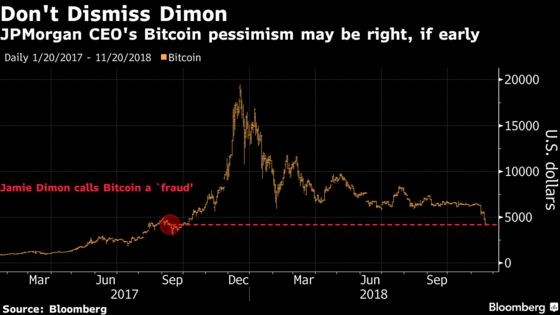 Jamie Dimon Vindicated? Bitcoin's Back to Where He Cried 'Fraud'