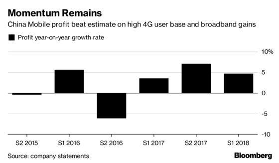 China Mobile's Profit Beat Estimate Amid 4G, Broadband Gains