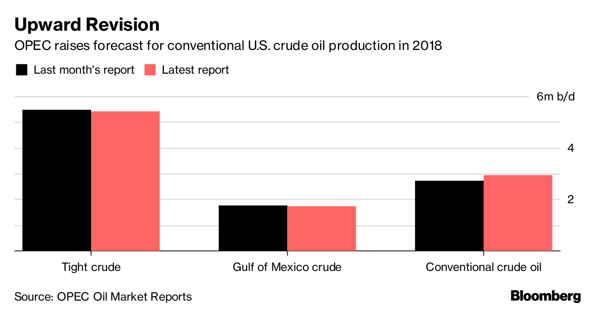 United States  to Overtake Saudi as Crude Oil Producer