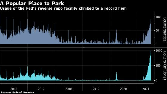 Fed Reverse Repo Use Climbs to Almost $1 Trillion at Quarter End