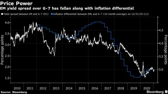 Toothless Inflation Threats Could Mean Emerging Market Bond Boom